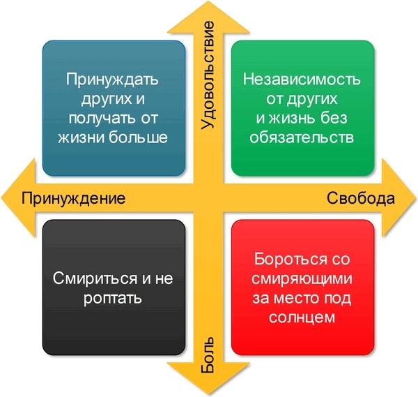 Цели и смысл жизни людей 1 типа