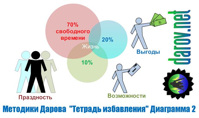 Как управлять своей жизнью? Диаграмма 2