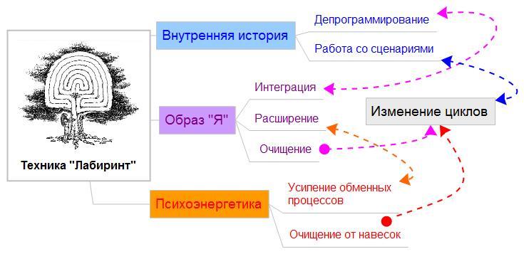 Лабиринт - ментальная карта