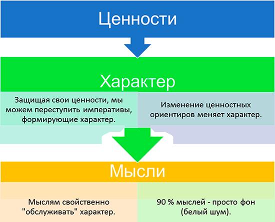 Внутренняя иерархия человека
