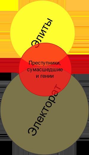 Элиты-электорат-аутсайдеры