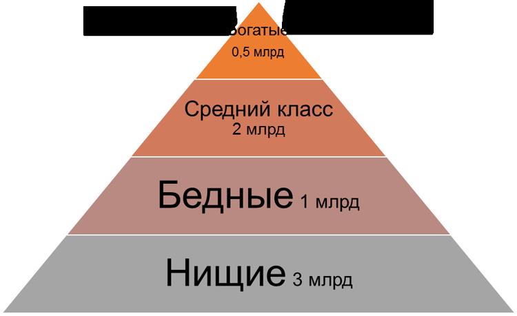 Финансовая пирамида общества