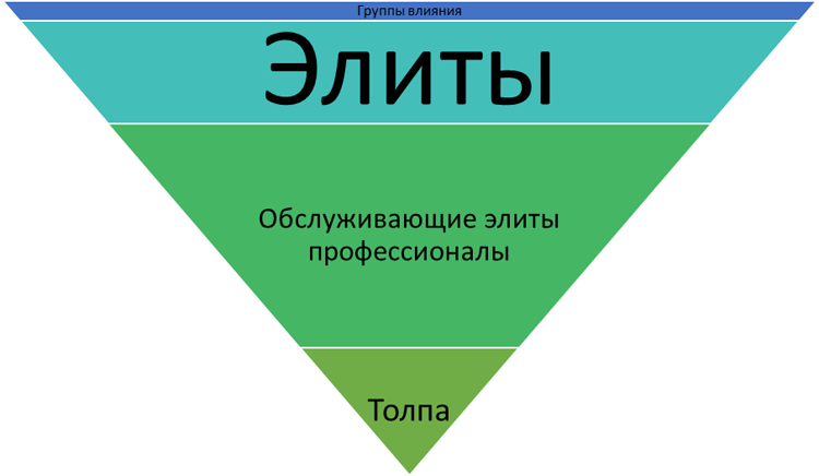 Пирамида осведомленности и влияния