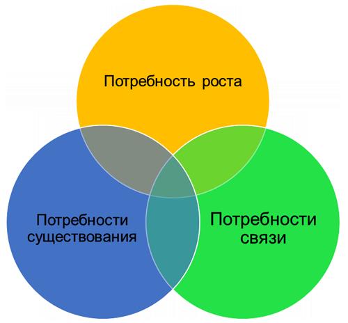 Модель потребностей К. Альдерфера