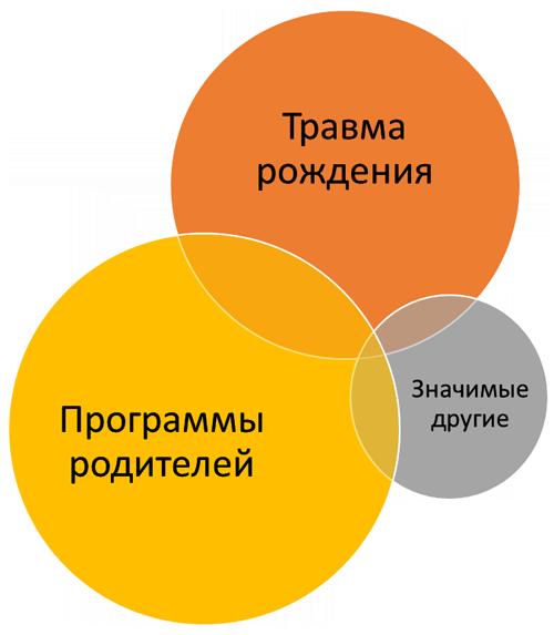 Факторы формирующие сценарии