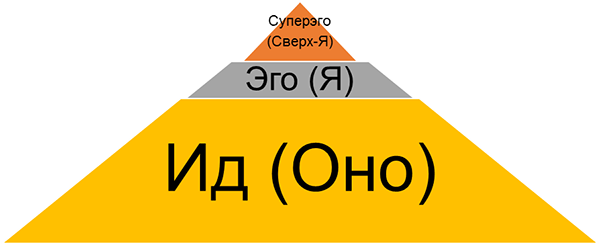 http://darov.net/images/son/freyd-bezsoznatelnoe-tab.png