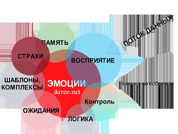 Изменить свою судьбу - карта связей
